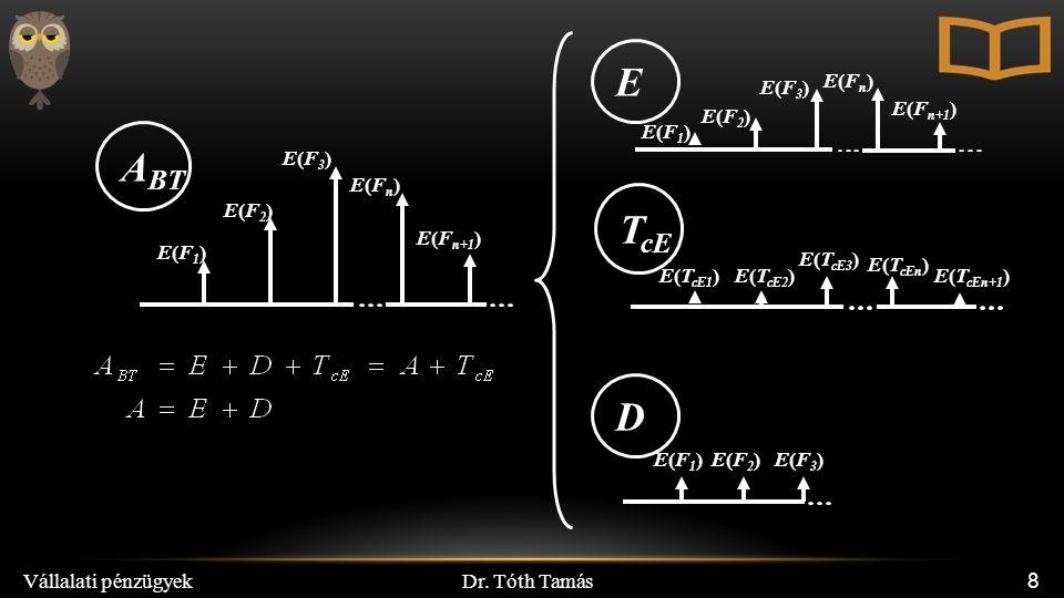 Dr. Tóth Tamás Vállalati pénzügyek 8 E(F1)E(F1) E(F2)E(F2) E(Fn)E(Fn) E(F n+1 ) E(F3)E(F3) E(F1)E(F1)E(F2)E(F2)E(F3)E(F3) E(Fn)E(Fn) E(F3)E(F3) E(F1)E