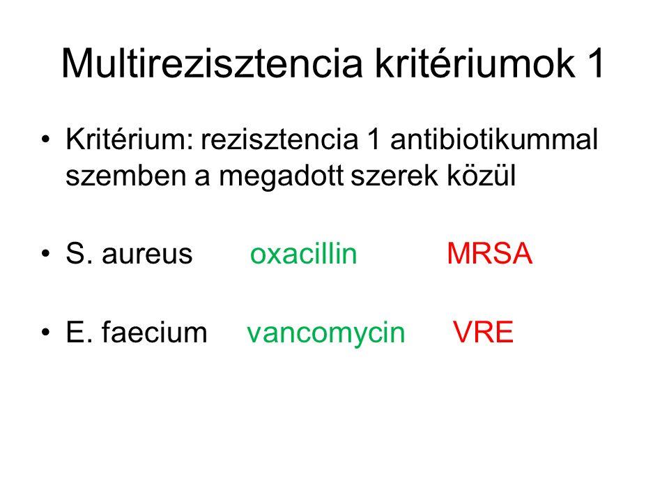 Multirezisztencia kritériumok 1 Kritérium: rezisztencia 1 antibiotikummal szemben a megadott szerek közül S. aureus oxacillin MRSA E. faecium vancomyc
