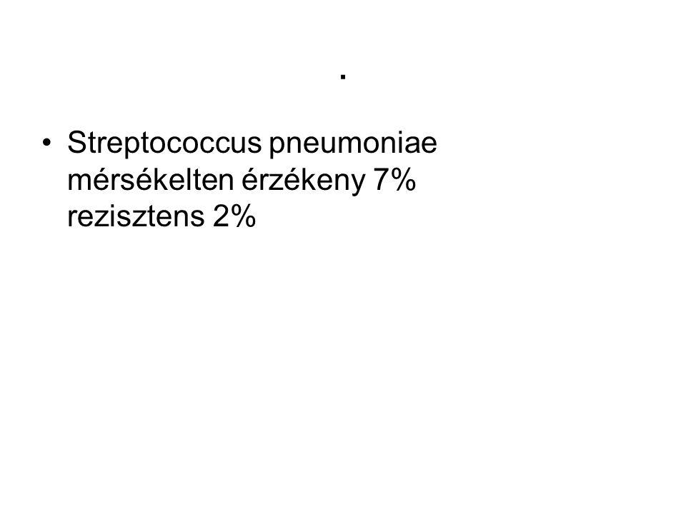 . Streptococcus pneumoniae mérsékelten érzékeny 7% rezisztens 2%