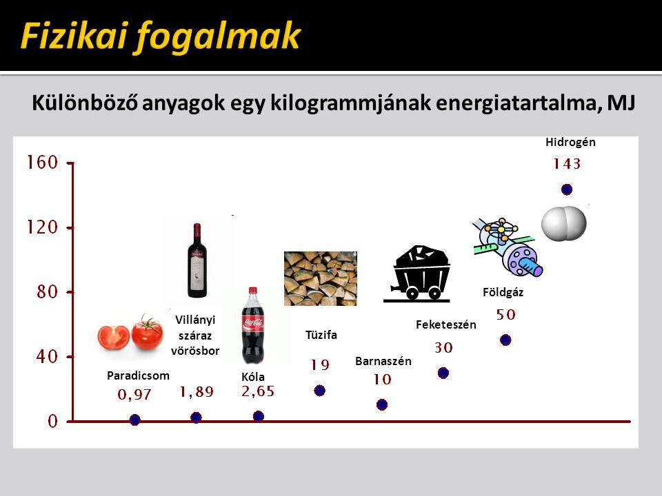 Különböző anyagok egy kilogrammjának energiatartalma, MJ Paradicsom Villányi száraz vörösbor Kóla Tüzifa Barnaszén Feketeszén Földgáz Hidrogén