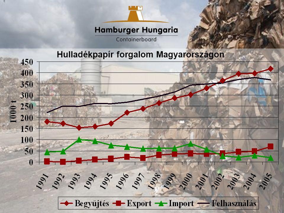Hulladékpapír forgalom Magyarországon