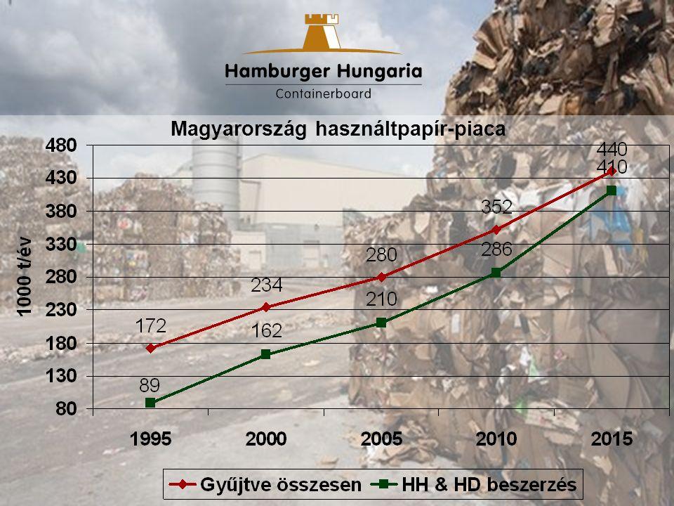 Ma 350e t/év begyűjtés (48%) –HD & HH 300e t/év felhasználás –Export 50e t/év EU egyezmény begyűjtési ráta : 70% –50 Mtonna/év kapacitás, 6 Mtonna export (Kína) Magyarország: 2012-ben 60%- hasznosítási ráta a cél Hulladék (papír) gazdálkodás