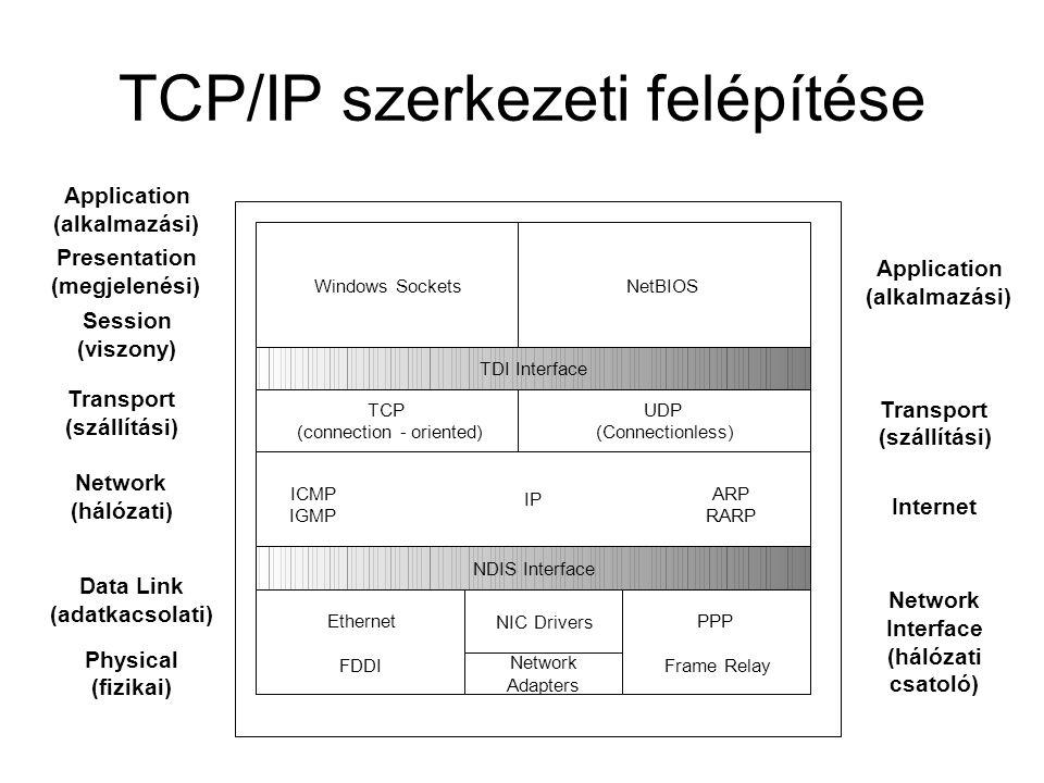 TCP/IP szerkezeti felépítése