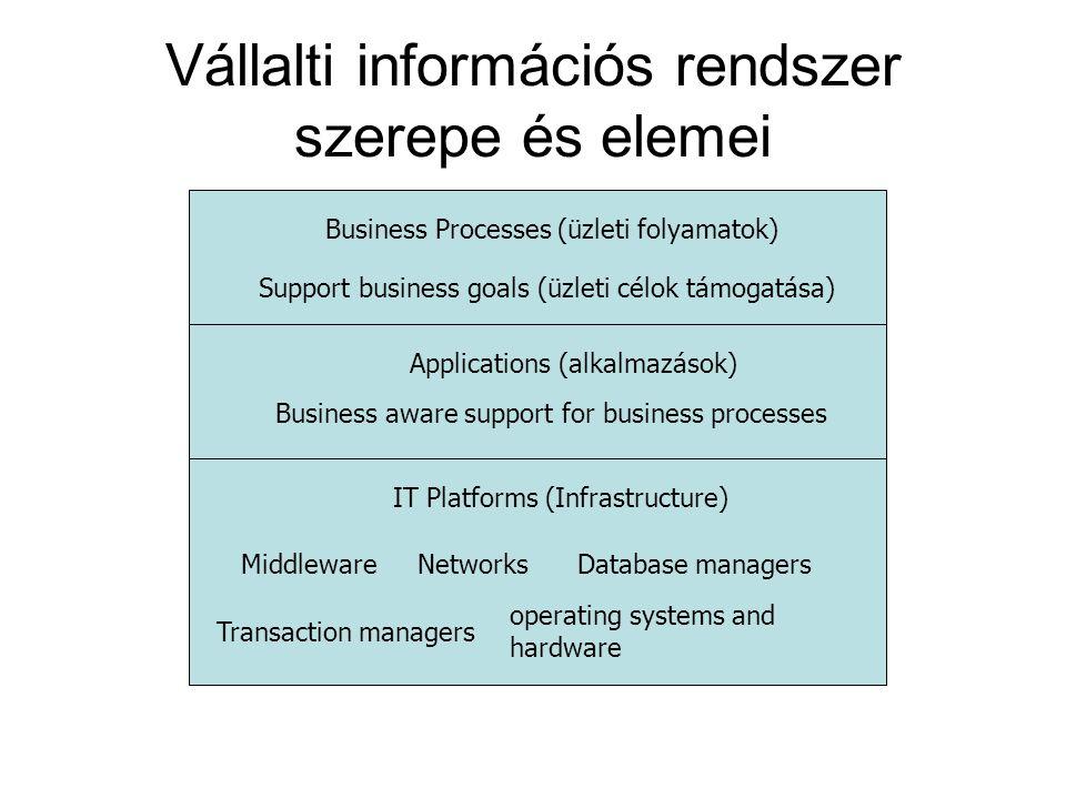 Vállalti információs rendszer szerepe és elemei Business Processes (üzleti folyamatok) Support business goals (üzleti célok támogatása) Applications (alkalmazások) Business aware support for business processes IT Platforms (Infrastructure) MiddlewareNetworksDatabase managers Transaction managers operating systems and hardware