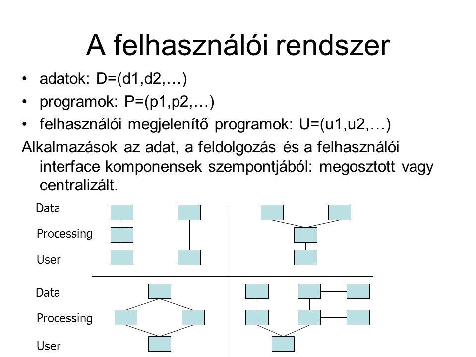 A felhasználói rendszer adatok: D=(d1,d2,…) programok: P=(p1,p2,…) felhasználói megjelenítő programok: U=(u1,u2,…) Alkalmazások az adat, a feldolgozás és a felhasználói interface komponensek szempontjából: megosztott vagy centralizált.