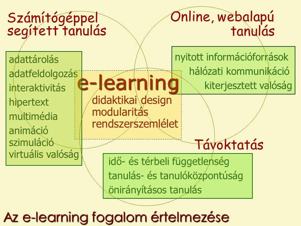 Számítógéppel segített tanulás Távoktatás önirányításos tanulás adattárolás adatfeldolgozás interaktivitás hipertext multimédia animáció virtuális valóság hálózati kommunikáció nyitott információforrások kiterjesztett valóság idő- és térbeli függetlenség tanulás- és tanulóközpontúság Online, webalapú tanulás szimuláció e-learning modularitás rendszerszemlélet didaktikai design Az e-learning fogalom értelmezése