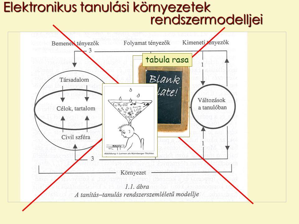 tabula rasa Elektronikus tanulási környezetek rendszermodelljei