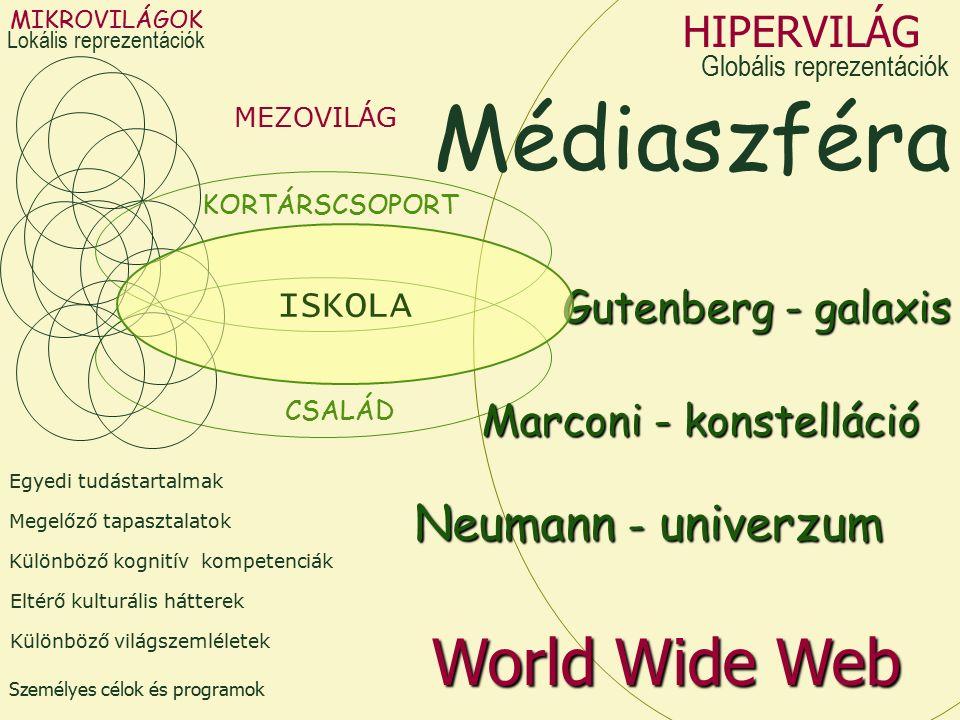 MIKROVILÁGOK Különböző kognitív kompetenciák Megelőző tapasztalatok Eltérő kulturális hátterek Személyes célok és programok Egyedi tudástartalmak Különböző világszemléletek MEZOVILÁG CSALÁD KORTÁRSCSOPORT Médiaszféra Marconi - konstelláció Gutenberg - galaxis HIPERVILÁG Neumann - univerzum World Wide Web ISKOLA Lokális reprezentációk Globális reprezentációk