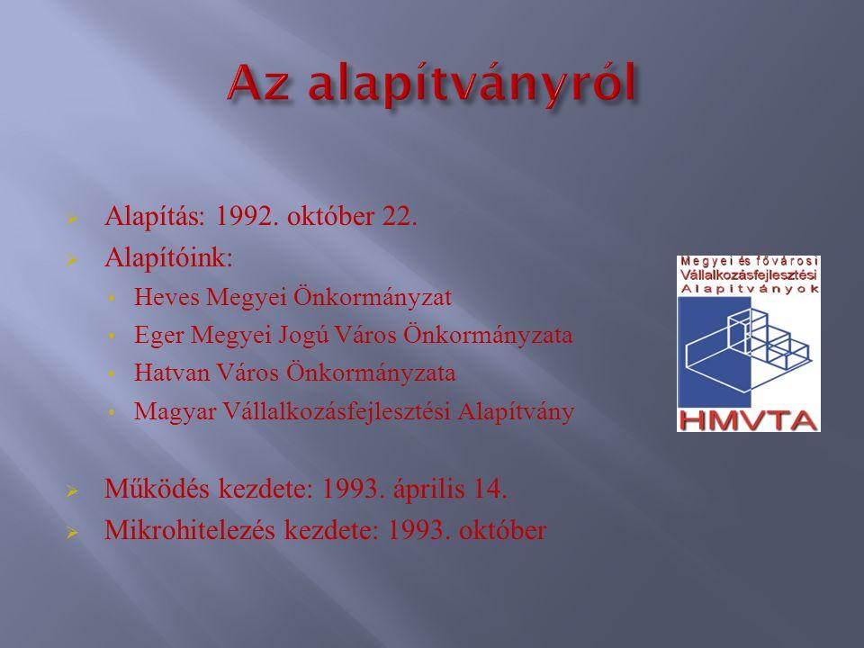  Alapítás: 1992. október 22.  Alapítóink: Heves Megyei Önkormányzat Eger Megyei Jogú Város Önkormányzata Hatvan Város Önkormányzata Magyar Vállalkoz