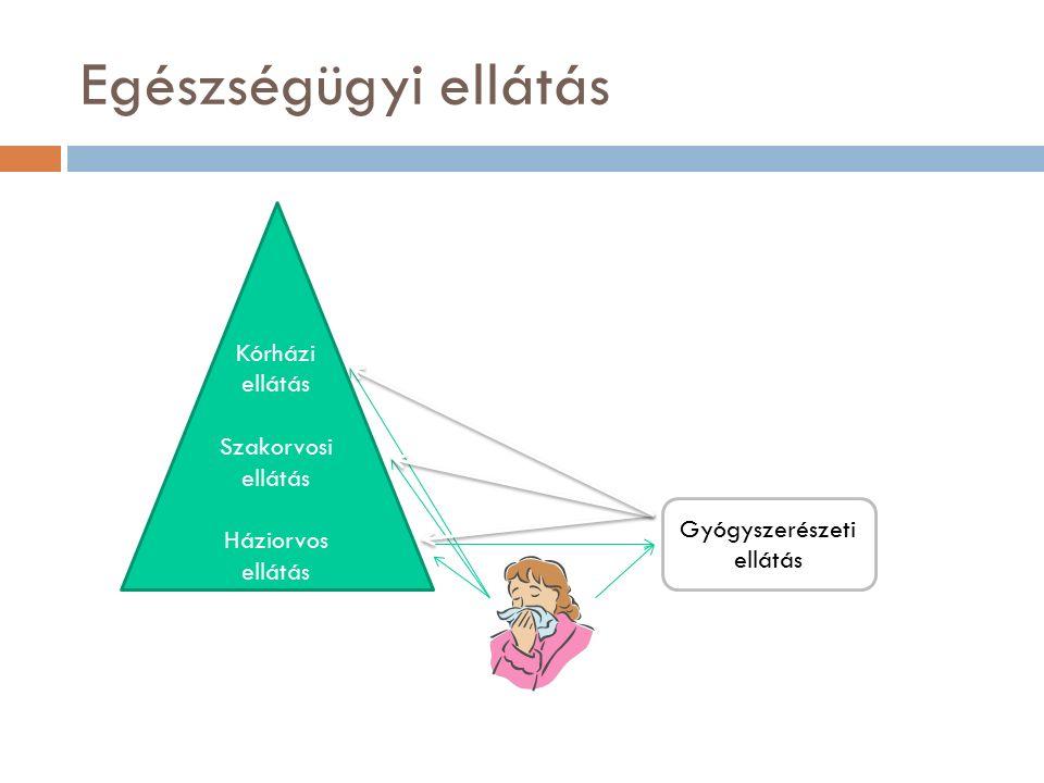 Gyógyszerészi gondozás 3.(§) 26.