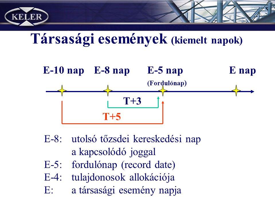 Társasági események (kiemelt napok) E-10 napE-8 napE-5 nap (Fordulónap ) E nap T+3 T+5 E-8:utolsó tőzsdei kereskedési nap a kapcsolódó joggal E-5:fordulónap (record date) E-4:tulajdonosok allokációja E:a társasági esemény napja