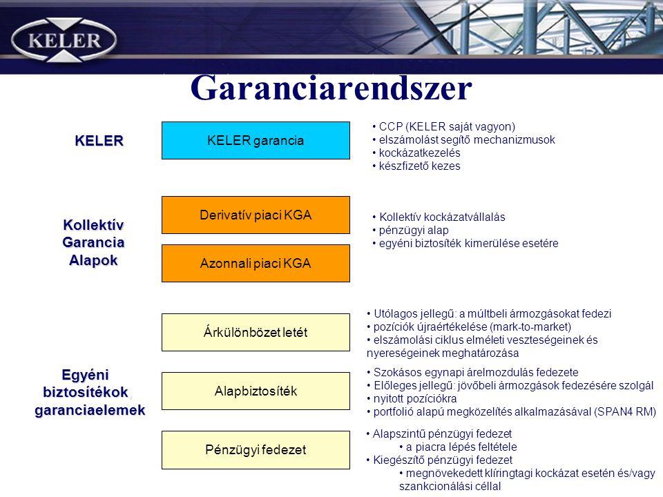 Garanciarendszer Pénzügyi fedezet Alapbiztosíték Árkülönbözet letét Szokásos egynapi árelmozdulás fedezete Előleges jellegű: jövőbeli ármozgások fedezésére szolgál nyitott pozíciókra portfolió alapú megközelítés alkalmazásával (SPAN4 RM) Utólagos jellegű: a múltbeli ármozgásokat fedezi pozíciók újraértékelése (mark-to-market) elszámolási ciklus elméleti veszteségeinek és nyereségeinek meghatározása Egyéni biztosítékok, garanciaelemek garanciaelemek Azonnali piaci KGA Derivatív piaci KGA Kollektív Garancia GaranciaAlapok KELER garancia KELER CCP (KELER saját vagyon) elszámolást segítő mechanizmusok kockázatkezelés készfizető kezes Kollektív kockázatvállalás pénzügyi alap egyéni biztosíték kimerülése esetére Alapszintű pénzügyi fedezet a piacra lépés feltétele Kiegészítő pénzügyi fedezet megnövekedett klíringtagi kockázat esetén és/vagy szankcionálási céllal