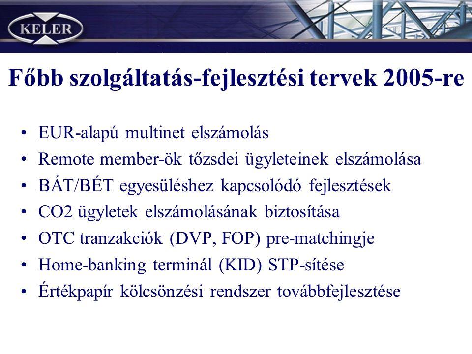 Főbb szolgáltatás-fejlesztési tervek 2005-re EUR-alapú multinet elszámolás Remote member-ök tőzsdei ügyleteinek elszámolása BÁT/BÉT egyesüléshez kapcsolódó fejlesztések CO2 ügyletek elszámolásának biztosítása OTC tranzakciók (DVP, FOP) pre-matchingje Home-banking terminál (KID) STP-sítése Értékpapír kölcsönzési rendszer továbbfejlesztése