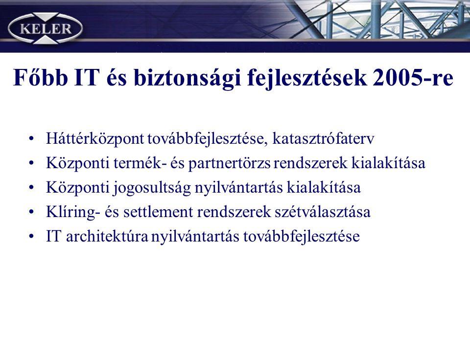 Főbb IT és biztonsági fejlesztések 2005-re Háttérközpont továbbfejlesztése, katasztrófaterv Központi termék- és partnertörzs rendszerek kialakítása Központi jogosultság nyilvántartás kialakítása Klíring- és settlement rendszerek szétválasztása IT architektúra nyilvántartás továbbfejlesztése