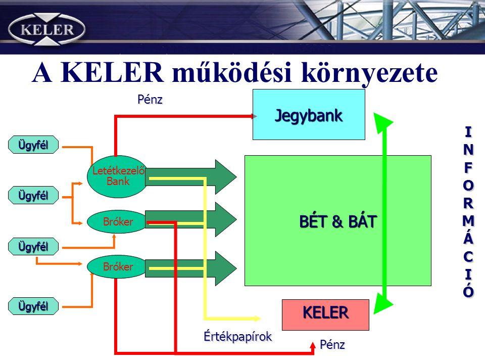 A KELER működési környezete Ügyfél Ügyfél Ügyfél Ügyfél Letétkezelő Bank Bróker Értékpapírok Pénz KELER Jegybank BÉT & BÁT INFORMÁCIÓINFORMÁCIÓINFORMÁCIÓINFORMÁCIÓPénz
