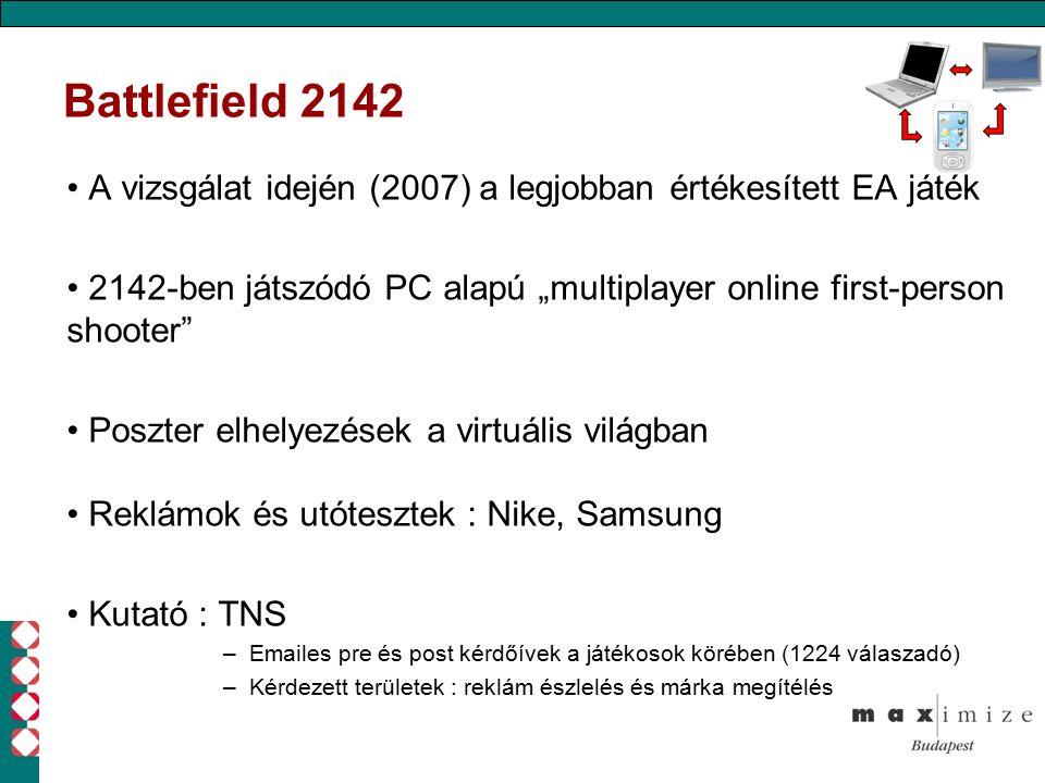 """Battlefield 2142 A vizsgálat idején (2007) a legjobban értékesített EA játék 2142-ben játszódó PC alapú """"multiplayer online first-person shooter Poszter elhelyezések a virtuális világban Reklámok és utótesztek : Nike, Samsung Kutató : TNS –Emailes pre és post kérdőívek a játékosok körében (1224 válaszadó) –Kérdezett területek : reklám észlelés és márka megítélés"""
