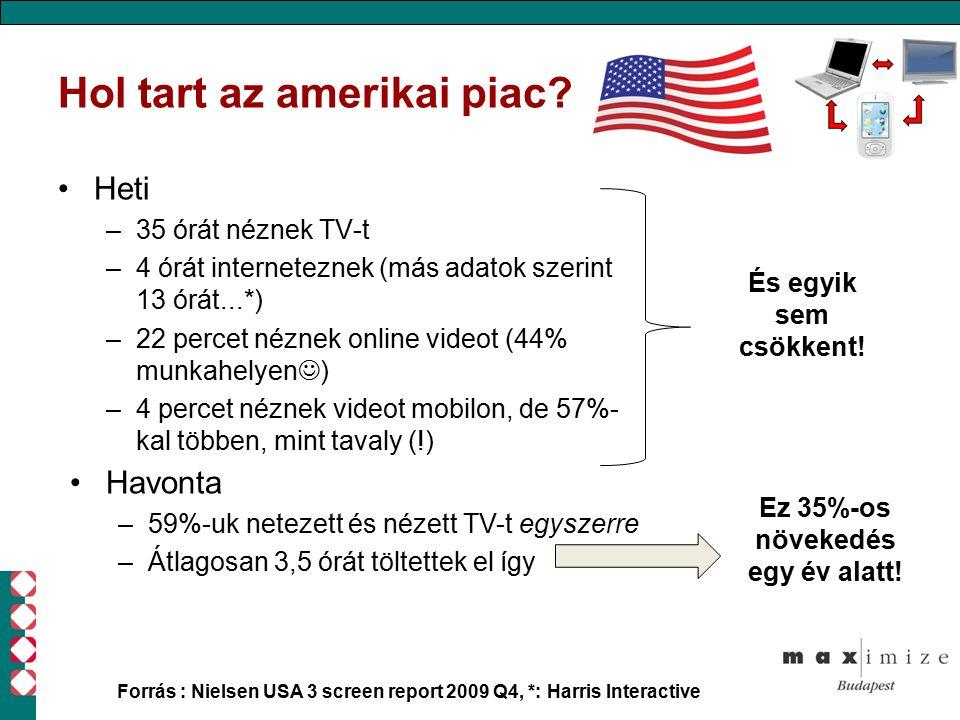 Hol tart az amerikai piac? Heti –35 órát néznek TV-t –4 órát interneteznek (más adatok szerint 13 órát...*) –22 percet néznek online videot (44% munka