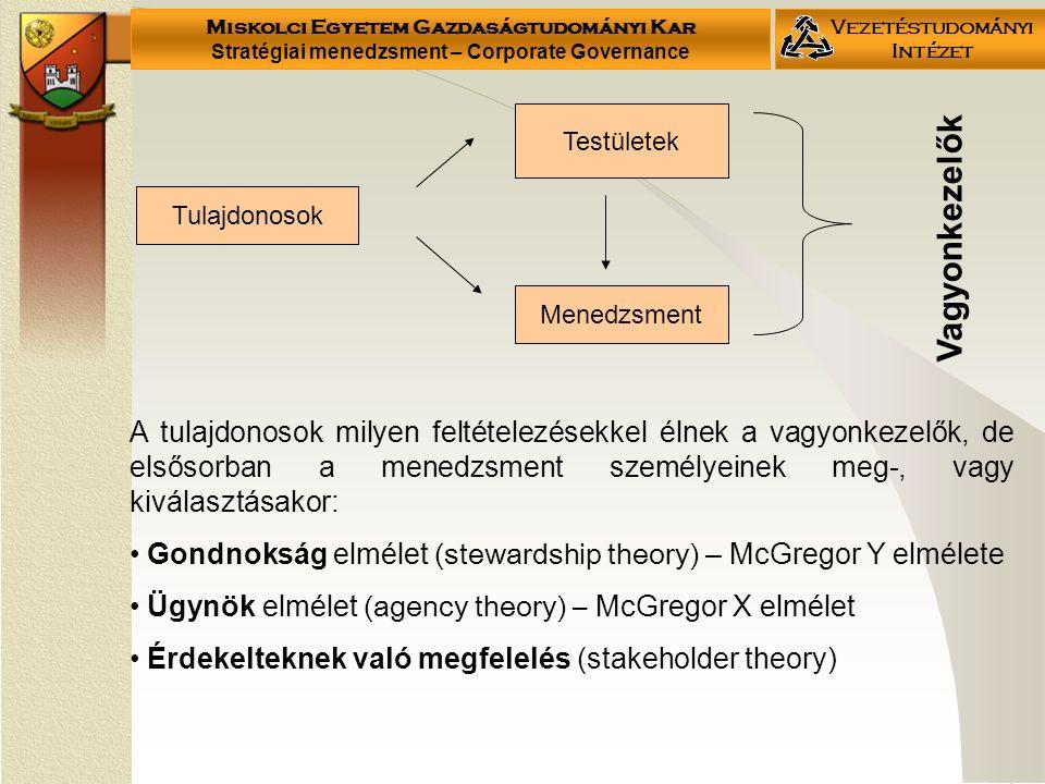 Miskolci Egyetem Gazdaságtudományi Kar Stratégiai menedzsment – Corporate Governance Vezetéstudományi Intézet Tulajdonosok Menedzsment Testületek Vagyonkezelők A tulajdonosok milyen feltételezésekkel élnek a vagyonkezelők, de elsősorban a menedzsment személyeinek meg-, vagy kiválasztásakor: Gondnokság elmélet (stewardship theory) – McGregor Y elmélete Ügynök elmélet (agency theory) – McGregor X elmélet Érdekelteknek való megfelelés (stakeholder theory)