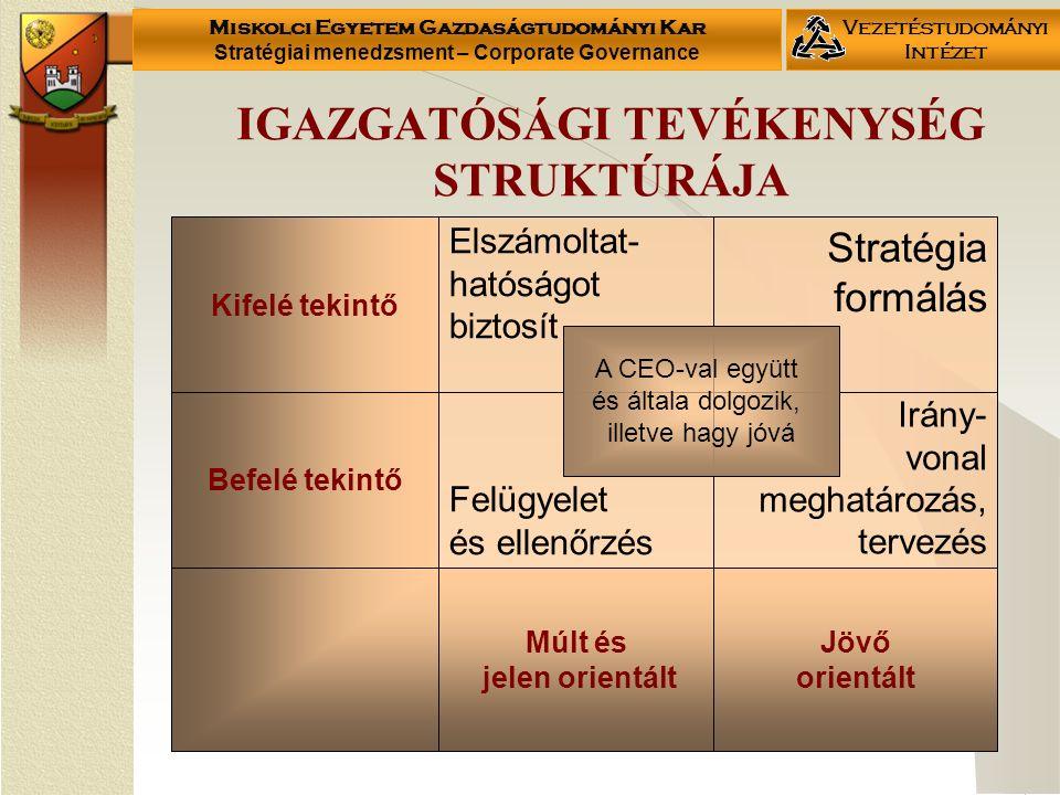 Miskolci Egyetem Gazdaságtudományi Kar Stratégiai menedzsment – Corporate Governance Vezetéstudományi Intézet IGAZGATÓSÁGI TEVÉKENYSÉG STRUKTÚRÁJA Kifelé tekintő Befelé tekintő Elszámoltat- hatóságot biztosít Felügyelet és ellenőrzés Múlt és jelen orientált Stratégia formálás Irány- vonal meghatározás, tervezés Jövő orientált A CEO-val együtt és általa dolgozik, illetve hagy jóvá