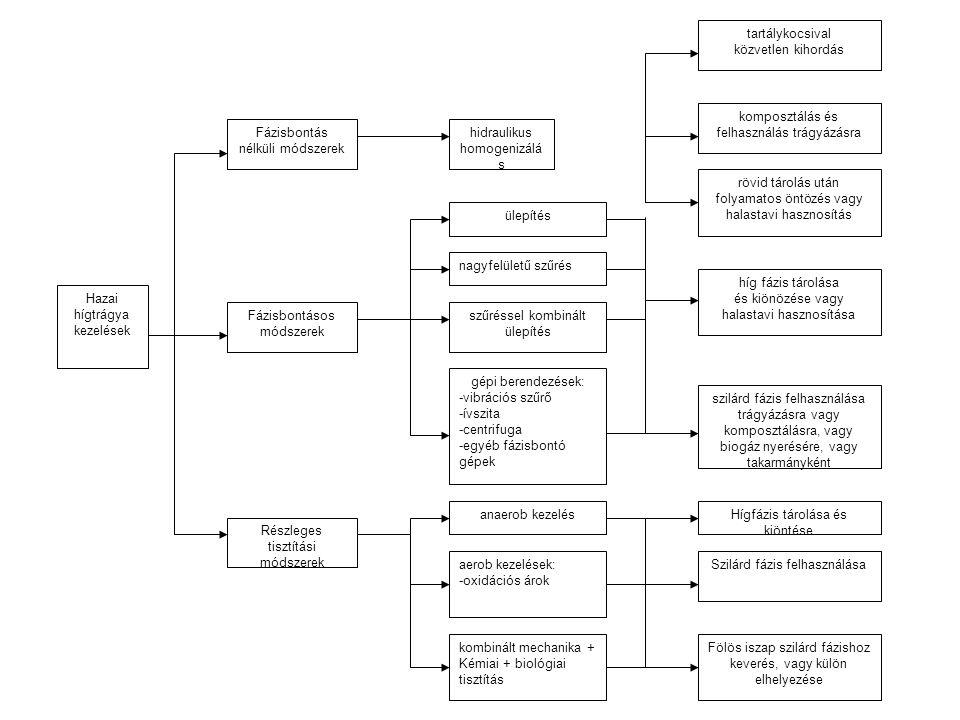 Hazai hígtrágya kezelések Fázisbontás nélküli módszerek Fázisbontásos módszerek Részleges tisztítási módszerek hidraulikus homogenizálá s ülepítés nagyfelületű szűrés szűréssel kombinált ülepítés gépi berendezések: -vibrációs szűrő -ívszita -centrifuga -egyéb fázisbontó gépek híg fázis tárolása és kiönözése vagy halastavi hasznosítása Hígfázis tárolása és kiöntése Szilárd fázis felhasználása Fölös iszap szilárd fázishoz keverés, vagy külön elhelyezése kombinált mechanika + Kémiai + biológiai tisztítás aerob kezelések: -oxidációs árok anaerob kezelés szilárd fázis felhasználása trágyázásra vagy komposztálásra, vagy biogáz nyerésére, vagy takarmányként tartálykocsival közvetlen kihordás komposztálás és felhasználás trágyázásra rövid tárolás után folyamatos öntözés vagy halastavi hasznosítás