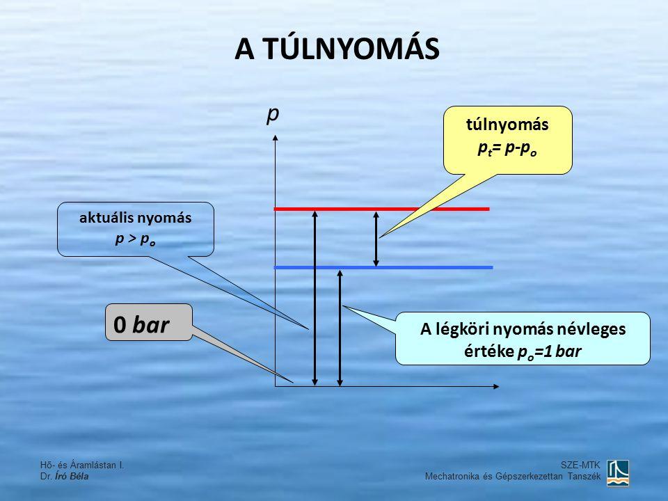 A TÚLNYOMÁS A légköri nyomás névleges értéke p o =1 bar aktuális nyomás p > p o túlnyomás p t = p-p o 0 bar p SZE-MTK Mechatronika és Gépszerkezettan Tanszék Hő- és Áramlástan I.