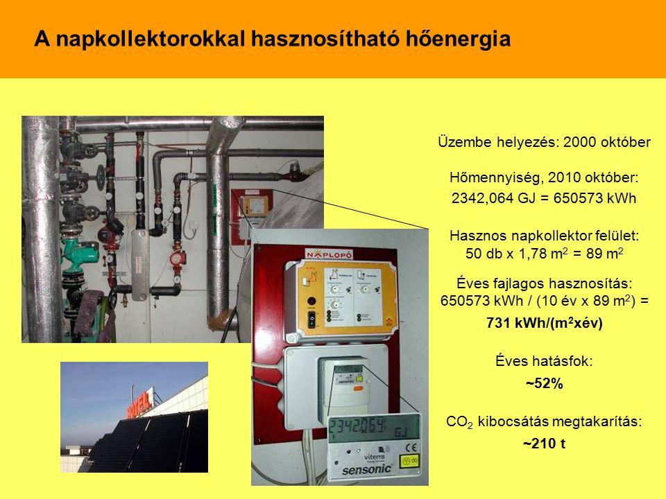 Üzembe helyezés: 2000 október Hőmennyiség, 2010 október: 2342,064 GJ = 650573 kWh Hasznos napkollektor felület: 50 db x 1,78 m 2 = 89 m 2 Éves fajlago
