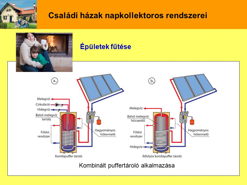 Családi házak napkollektoros rendszerei Épületek fűtése Kombinált puffertároló alkalmazása