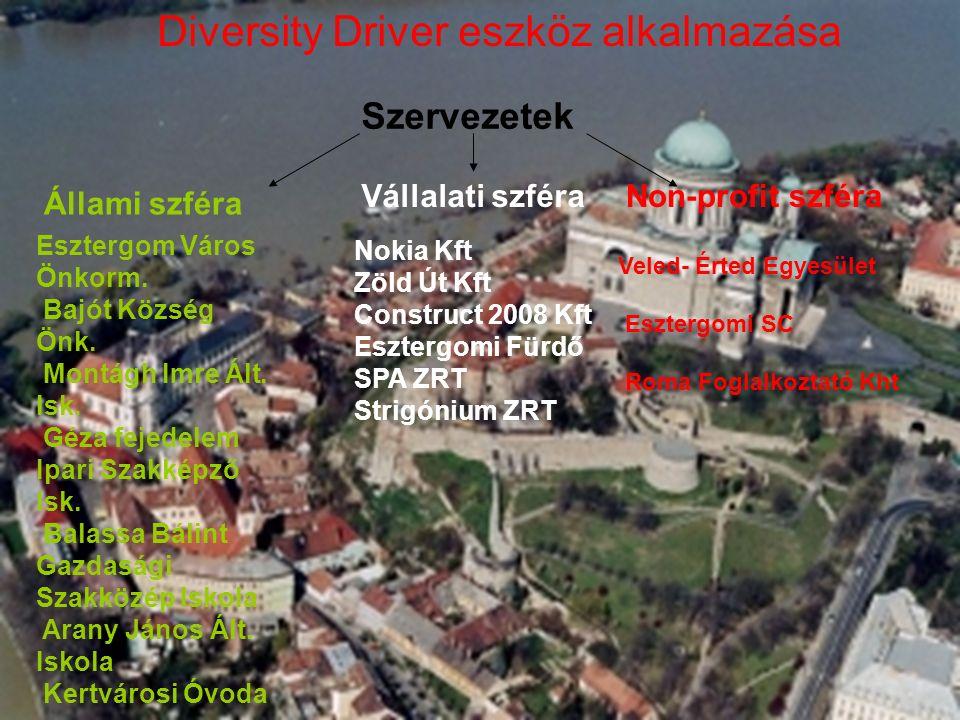 Diversity Driver eszköz alkalmazása Szervezetek Non-profit szféraVállalati szféra Állami szféra Esztergom Város Önkorm.