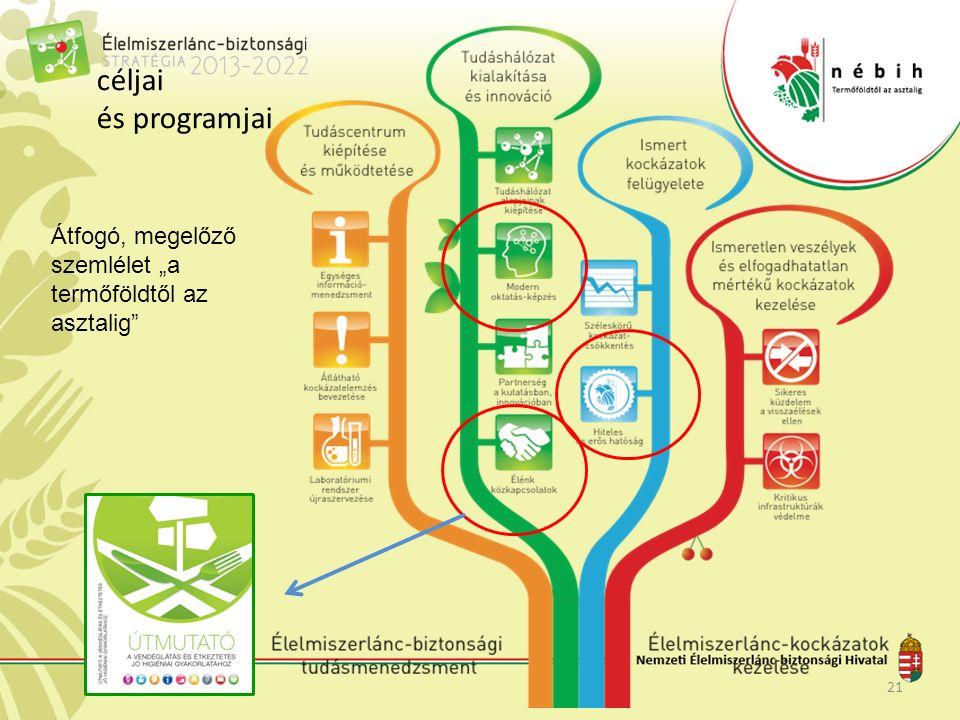 """céljai és programjai 21 Átfogó, megelőző szemlélet """"a termőföldtől az asztalig"""