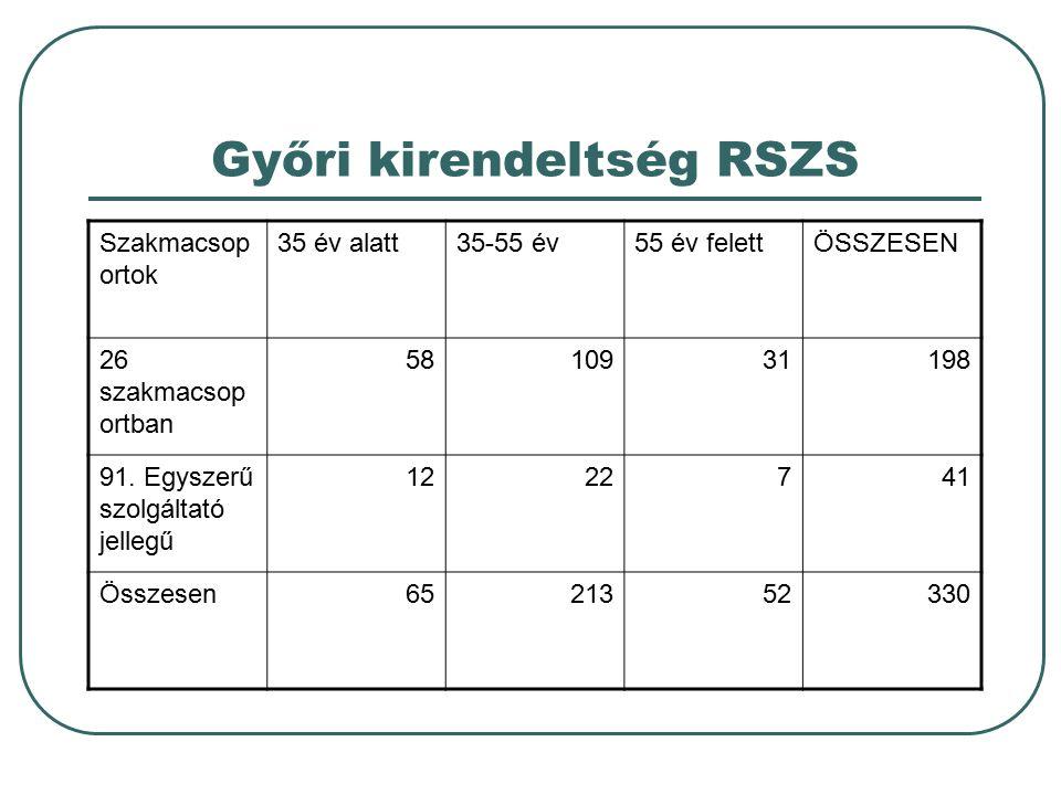 Győri kirendeltség RSZS Szakmacsop ortok 35 év alatt35-55 év55 év felettÖSSZESEN 26 szakmacsop ortban 5810931198 91. Egyszerű szolgáltató jellegű 1222