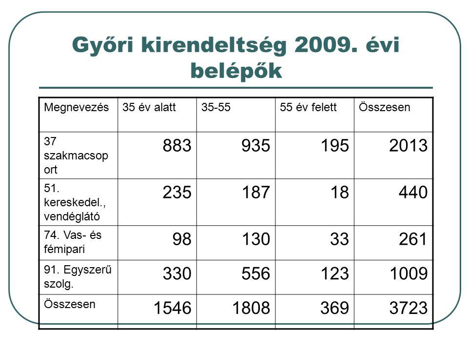 Győri kirendeltség 2009. évi belépők Megnevezés35 év alatt35-5555 év felettÖsszesen 37 szakmacsop ort 8839351952013 51. kereskedel., vendéglátó 235187