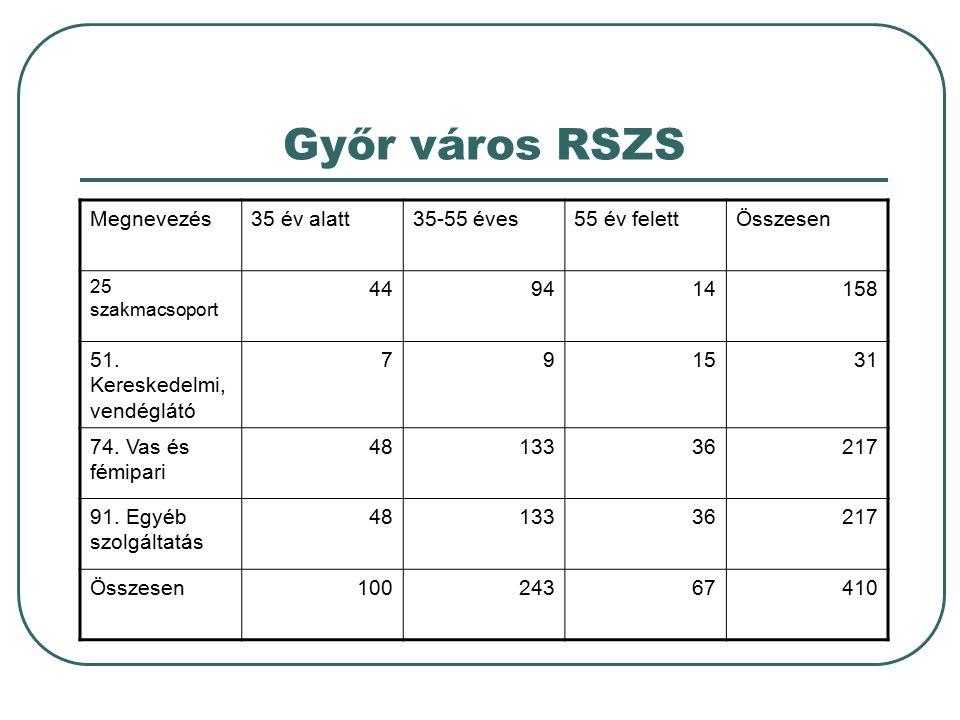 Győr város RSZS Megnevezés35 év alatt35-55 éves55 év felettÖsszesen 25 szakmacsoport 449414158 51. Kereskedelmi, vendéglátó 791531 74. Vas és fémipari