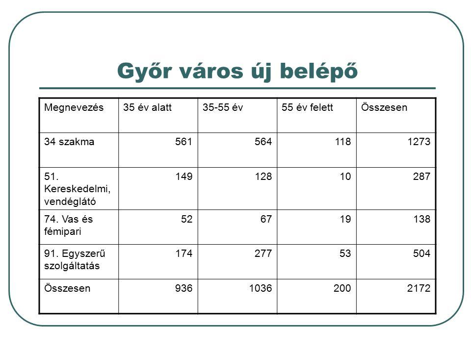 Győr város új belépő Megnevezés35 év alatt35-55 év55 év felettÖsszesen 34 szakma5615641181273 51. Kereskedelmi, vendéglátó 14912810287 74. Vas és fémi