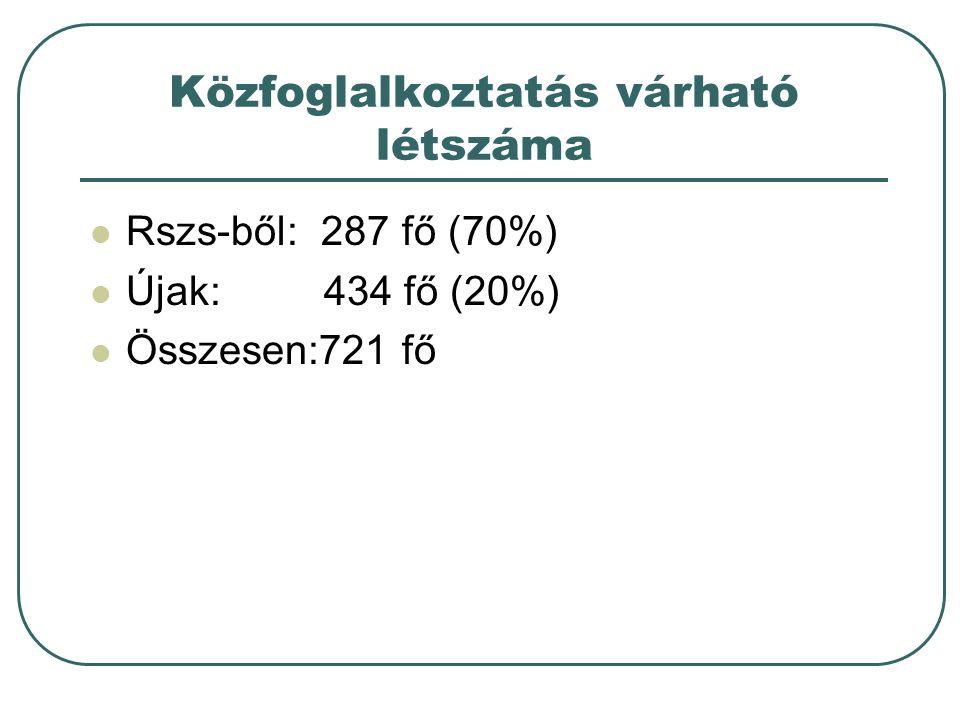 Közfoglalkoztatás várható létszáma Rszs-ből: 287 fő (70%) Újak: 434 fő (20%) Összesen:721 fő