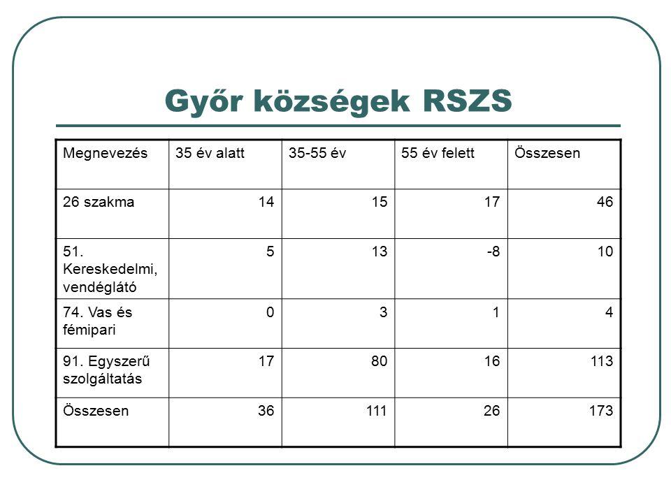 Győr községek RSZS Megnevezés35 év alatt35-55 év55 év felettÖsszesen 26 szakma14151746 51. Kereskedelmi, vendéglátó 513-810 74. Vas és fémipari 0314 9
