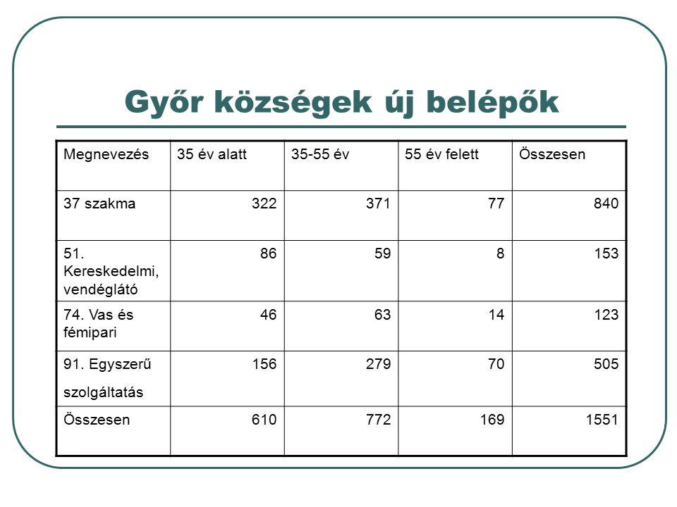 Győr községek új belépők Megnevezés35 év alatt35-55 év55 év felettÖsszesen 37 szakma32237177840 51. Kereskedelmi, vendéglátó 86598153 74. Vas és fémip