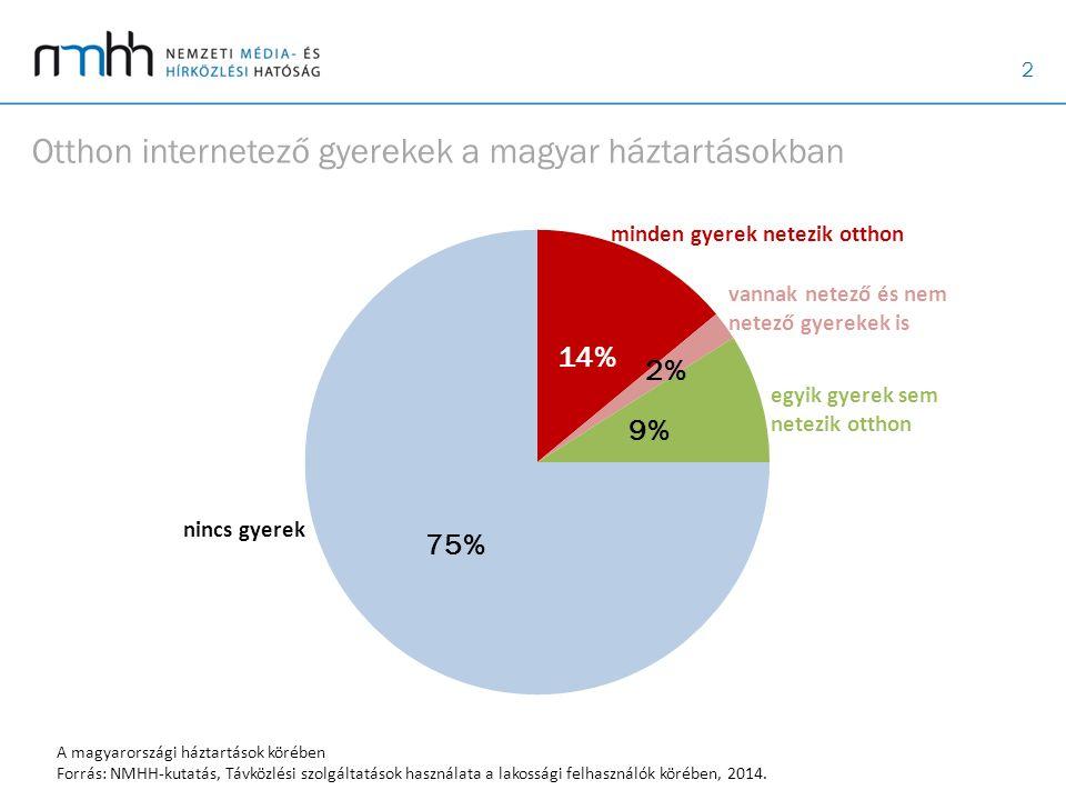 3 Egyedül internetező gyerekek (%) *A 18 éven aluli gyerekkel együtt élő, legalább 14 éves internetezők körében Forrás: NMHH-kutatás, Lakossági internethasználat, 2014.