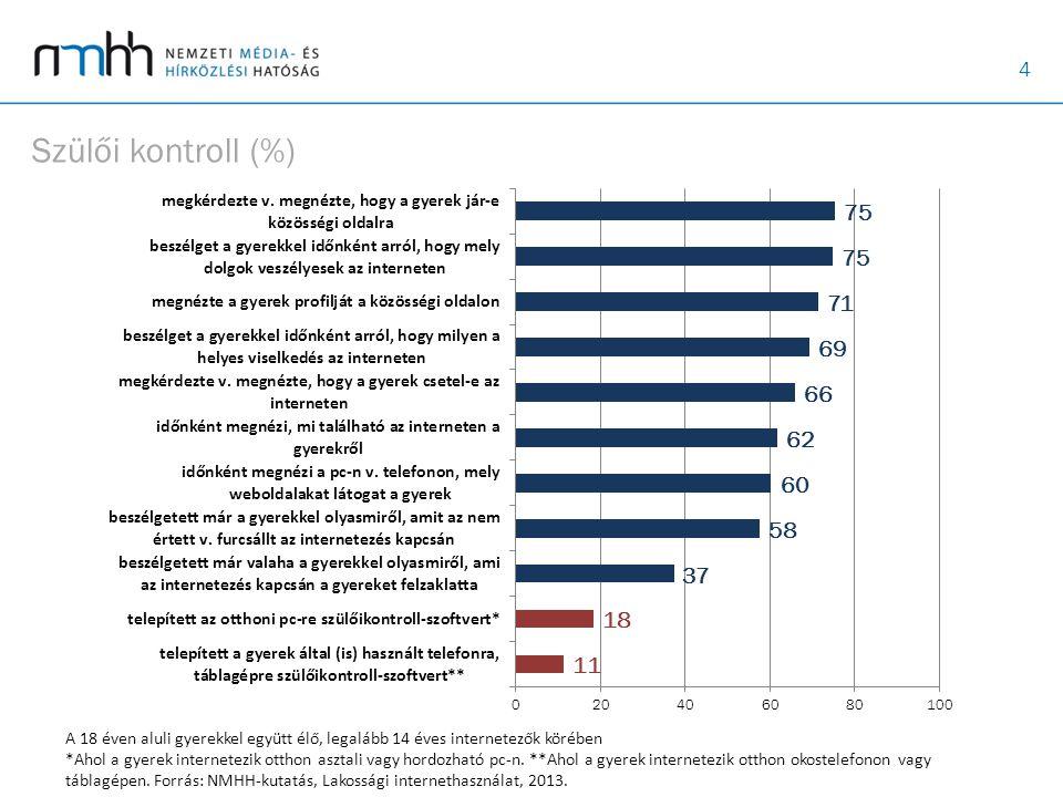 4 Szülői kontroll (%) A 18 éven aluli gyerekkel együtt élő, legalább 14 éves internetezők körében *Ahol a gyerek internetezik otthon asztali vagy hordozható pc-n.