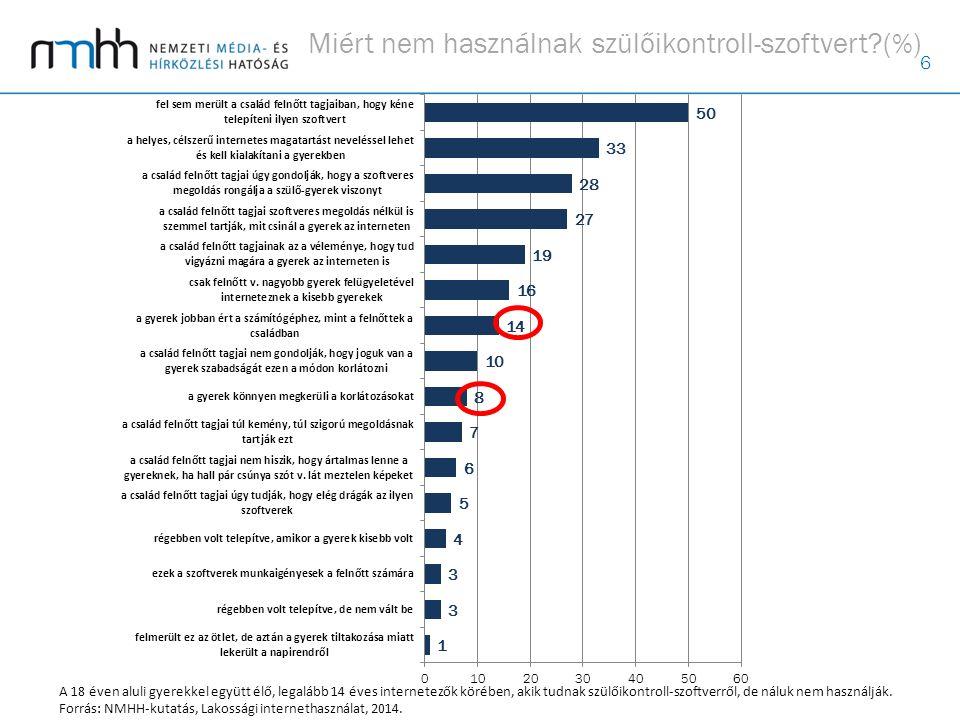 6 Miért nem használnak szülőikontroll-szoftvert (%) A 18 éven aluli gyerekkel együtt élő, legalább 14 éves internetezők körében, akik tudnak szülőikontroll-szoftverről, de náluk nem használják.