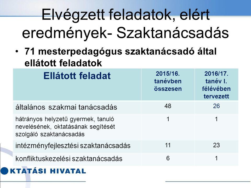 Elvégzett feladatok, elért eredmények- Szaktanácsadás 71 mesterpedagógus szaktanácsadó által ellátott feladatok Ellátott feladat 2015/16.