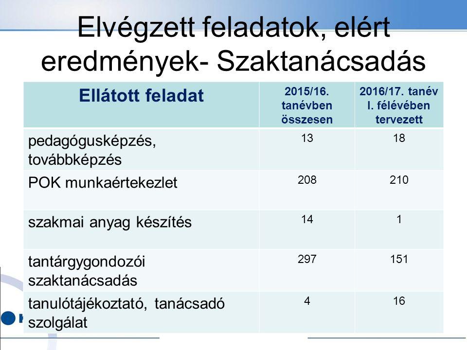 Elvégzett feladatok, elért eredmények- Szaktanácsadás Ellátott feladat 2015/16.