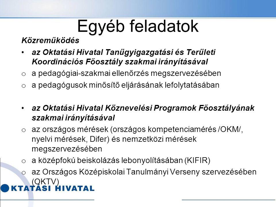 Egyéb feladatok Közreműködés az Oktatási Hivatal Tanügyigazgatási és Területi Koordinációs Főosztály szakmai irányításával o a pedagógiai-szakmai ellenőrzés megszervezésében o a pedagógusok minősítő eljárásának lefolytatásában az Oktatási Hivatal Köznevelési Programok Főosztályának szakmai irányításával o az országos mérések (országos kompetenciamérés /OKM/, nyelvi mérések, Difer) és nemzetközi mérések megszervezésében o a középfokú beiskolázás lebonyolításában (KIFIR) o az Országos Középiskolai Tanulmányi Verseny szervezésében (OKTV)