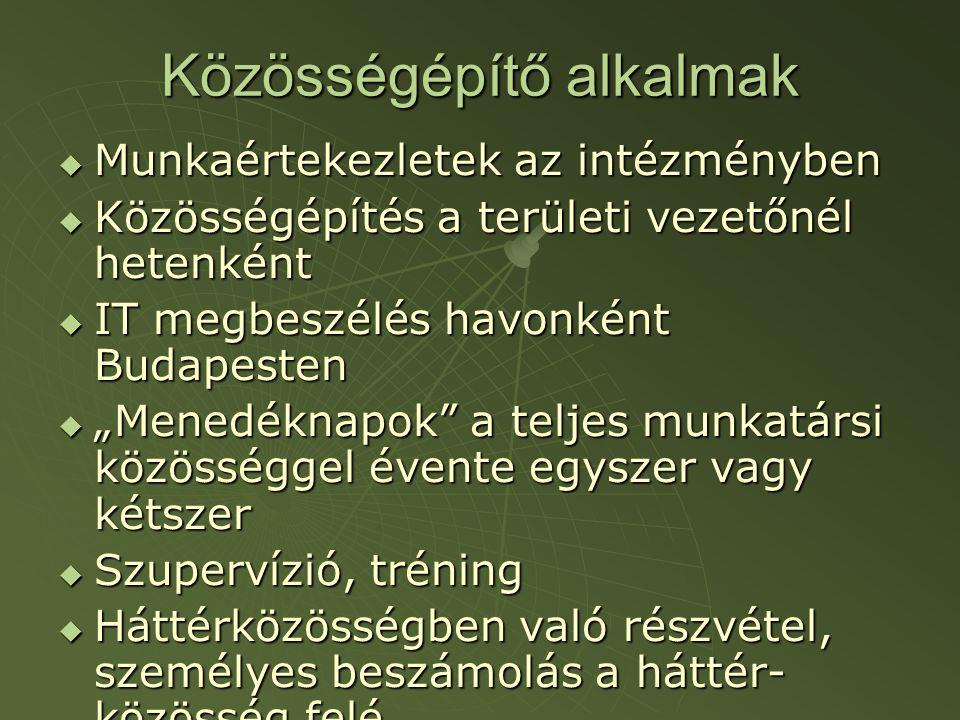"""Közösségépítő alkalmak  Munkaértekezletek az intézményben  Közösségépítés a területi vezetőnél hetenként  IT megbeszélés havonként Budapesten  """"Menedéknapok a teljes munkatársi közösséggel évente egyszer vagy kétszer  Szupervízió, tréning  Háttérközösségben való részvétel, személyes beszámolás a háttér- közösség felé"""