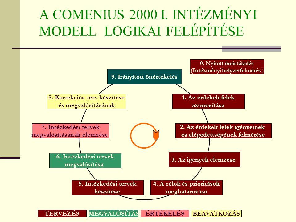 Mink van Oktatási intézmény IMIP COM I. COM II. EFQM ISO KMD SZÖM NMD BGR