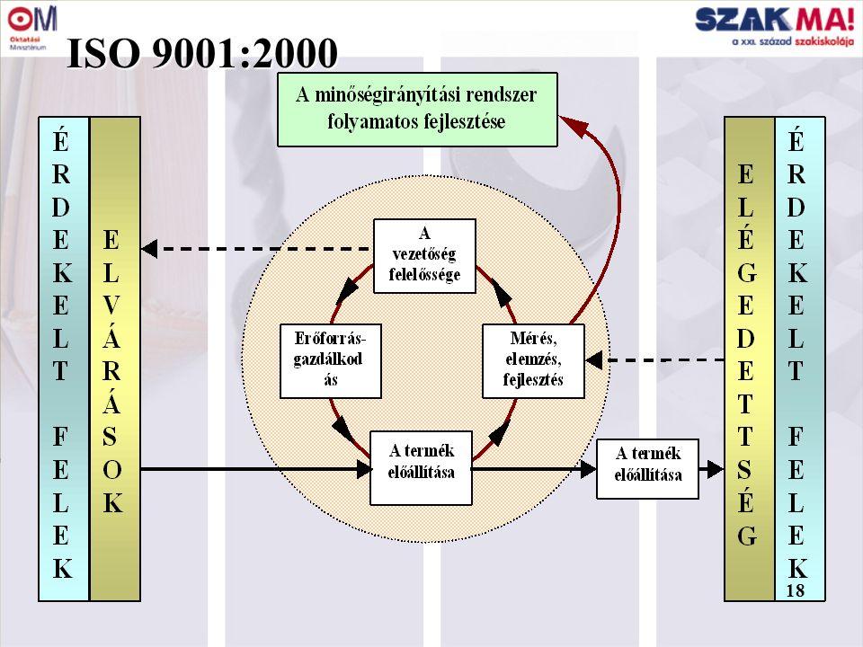 II. INTÉZMÉNYI MODELL ÉS AZ ISO 9001:2000