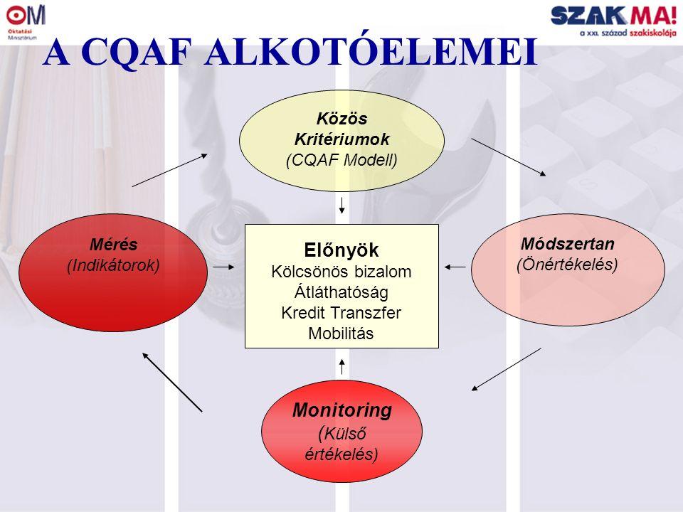 A CQAF Modell