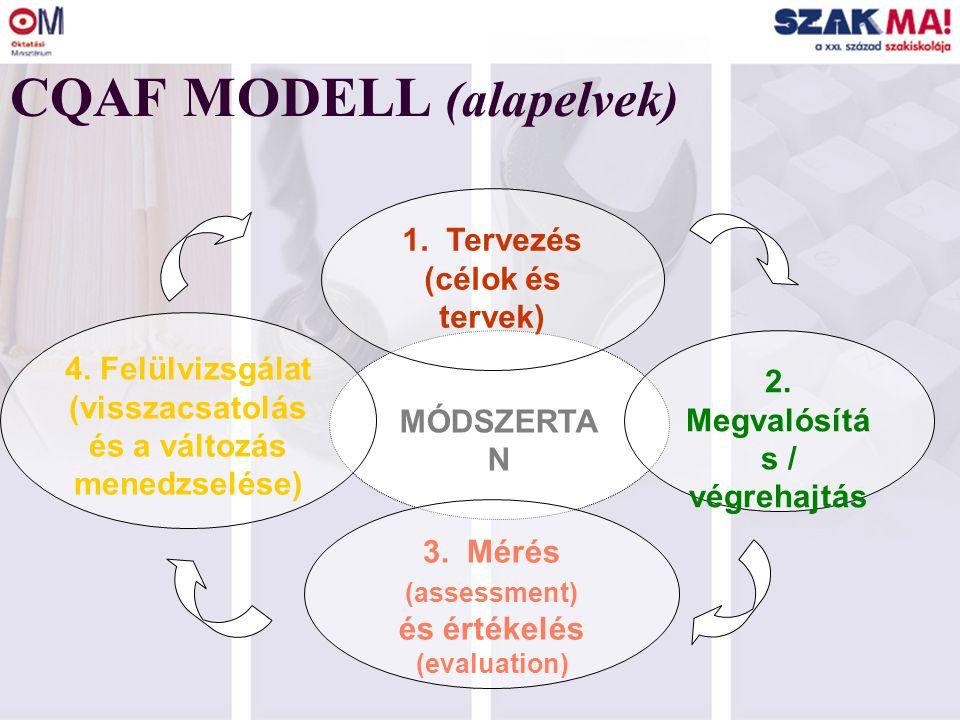 A CQAF ALKOTÓELEMEI Mérés (Indikátorok) Monitoring ( Külső értékelés) Módszertan (Önértékelés) Közös Kritériumok (CQAF Modell) Előnyök Kölcsönös bizalom Átláthatóság Kredit Transzfer Mobilitás