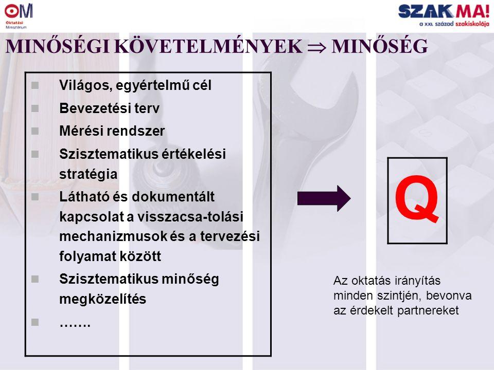 A CQAF mint integráló eszköz 28 EFQM ISO 9000 COM I COM II KMD SZÖM CQAF