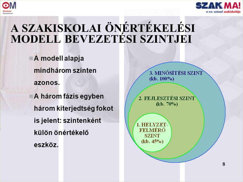 MINŐSÉGFEJLESZTÉSI PROJEKT (D2) A szakiskolára adaptált önértékelési modell alkalmazása, eredményeik rendszerezett, összehasonlítható bemutatása; Az adottságaikra és eredményeikre épülő fejlesztési tervek megfogalmazása; Minőségirányítási rendszerük megtervezése és a bevezetés koordinálása.