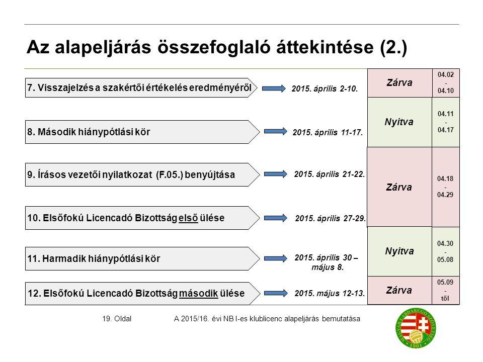 A 2015/16. évi NB I-es klublicenc alapeljárás bemutatása19. Oldal Az alapeljárás összefoglaló áttekintése (2.) 2015. április 2-10. 7. Visszajelzés a s